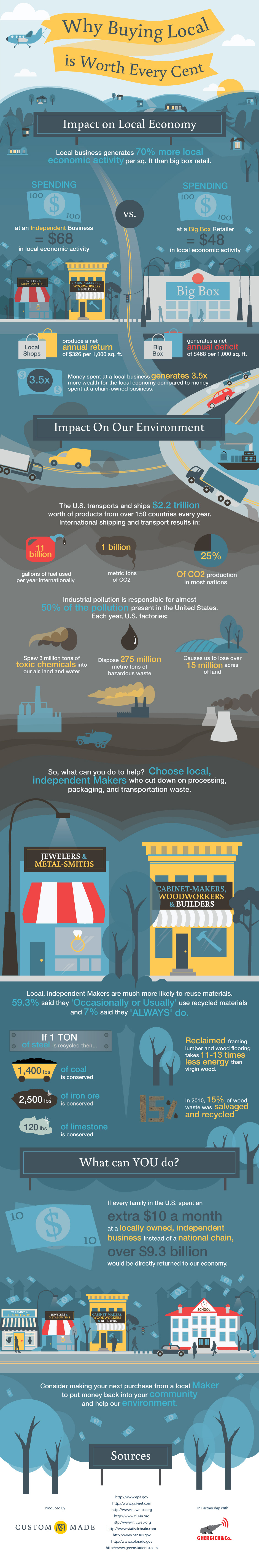 buylocalinfographic-huffingtonpost